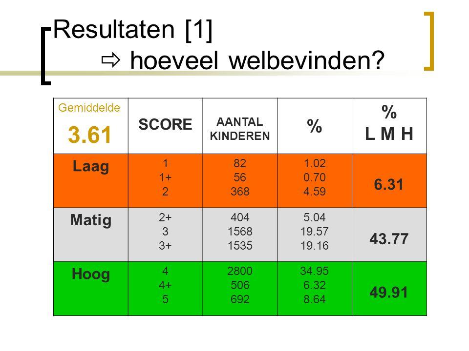 Resultaten [1]  hoeveel welbevinden